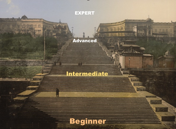 Beginner to Advanced steps progression
