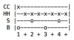 Example of Drum Tab - rock beat with crash on 1