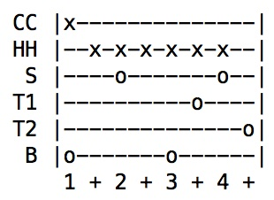 Drum Tab showing rock beat with toms decorating the snare