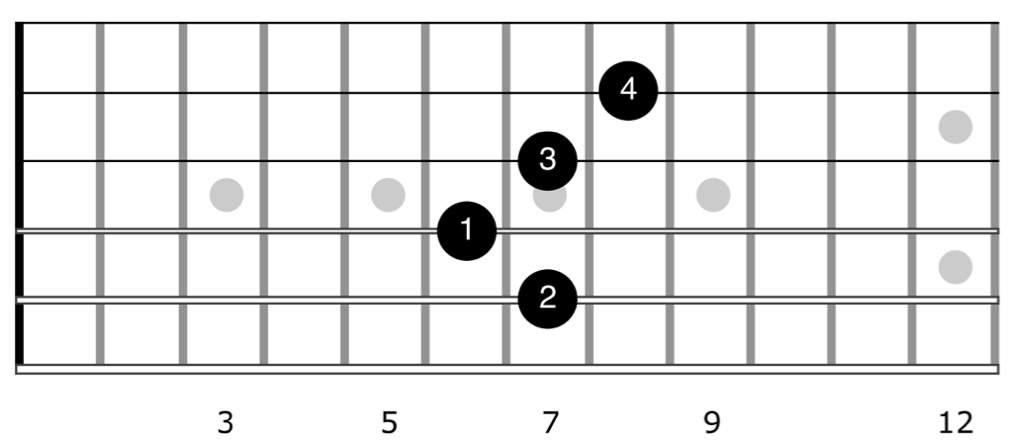 The Hendrix Chord - chord diagram for E7#9