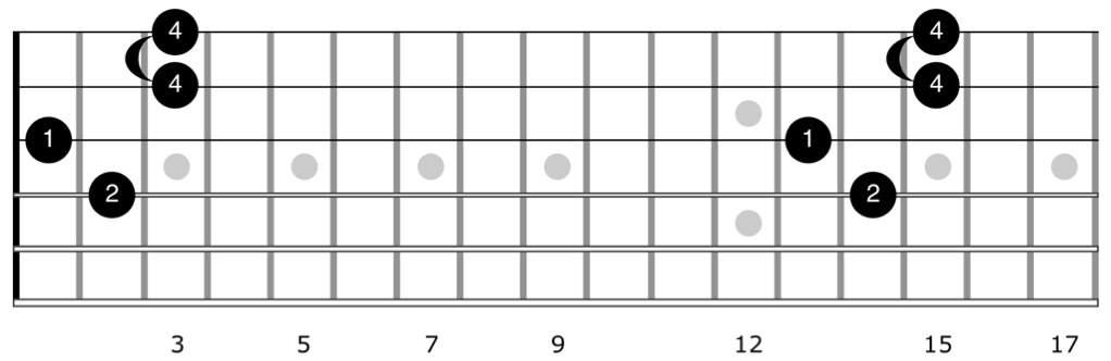 Alternate fingering for Hendrix Chord E7#9 in chord diagram