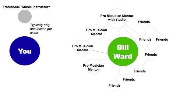 Self taught musician network