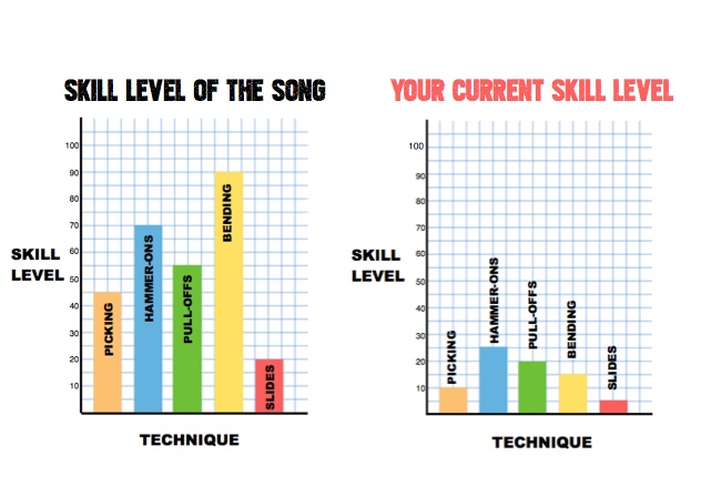 Insufficient skills for the song