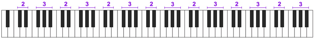 Piano Keyboard black keys in clusters of 2 and 3