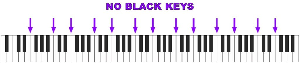 Keyboard points where no sharps no flats