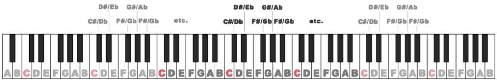 Black key names of sharps and flats