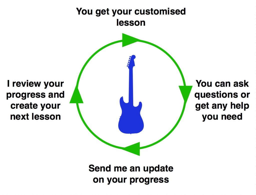 Online Guitar Lessons by Video Exchange